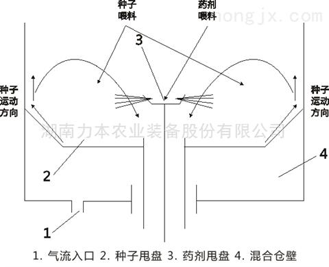 10T 批量式连续包衣机