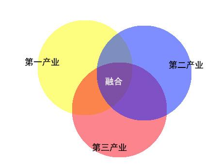 三产融合从来不是1+1+1=3